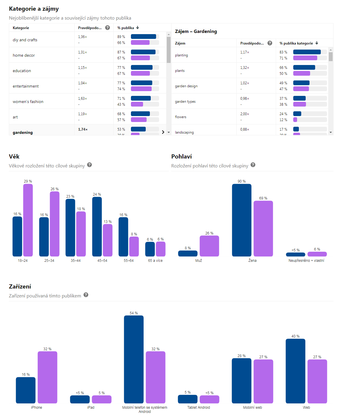 Přehled analytiky